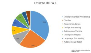 grafico uso dell'intelligenza artificiale 2018