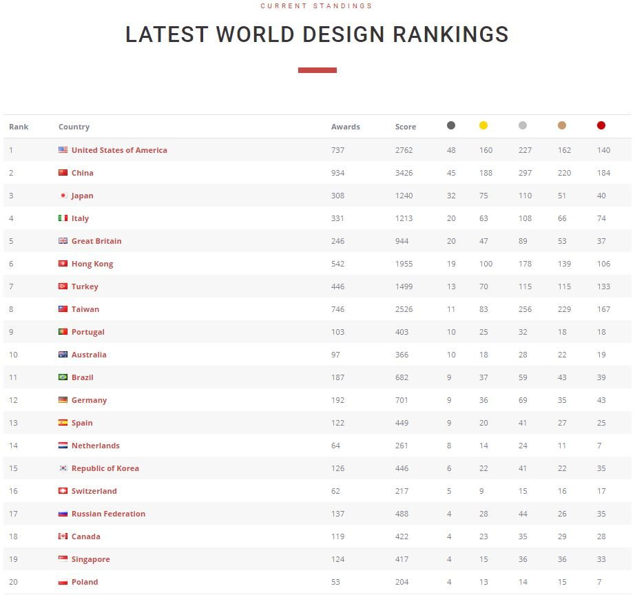 world design ranking 2019 Top 20